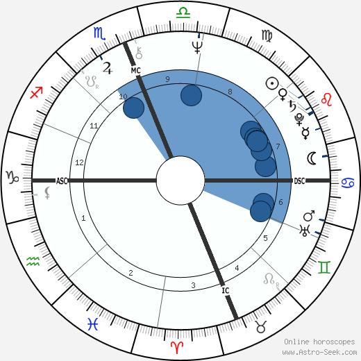 Michel Seurat wikipedia, horoscope, astrology, instagram