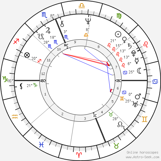 Michel Seurat birth chart, biography, wikipedia 2020, 2021