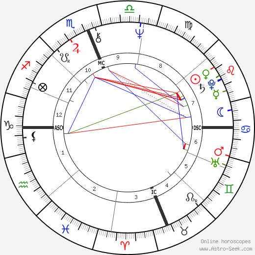 Michel Seurat birth chart, Michel Seurat astro natal horoscope, astrology