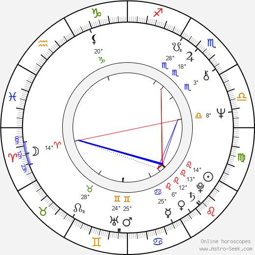 Mick Gold birth chart, biography, wikipedia 2018, 2019