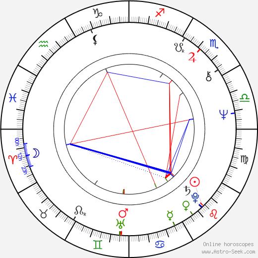 Mick Gold astro natal birth chart, Mick Gold horoscope, astrology