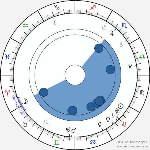 Nicolás Echevarría wikipedia, horoscope, astrology, instagram