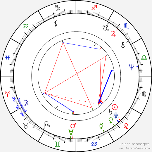 Nicolás Echevarría birth chart, Nicolás Echevarría astro natal horoscope, astrology