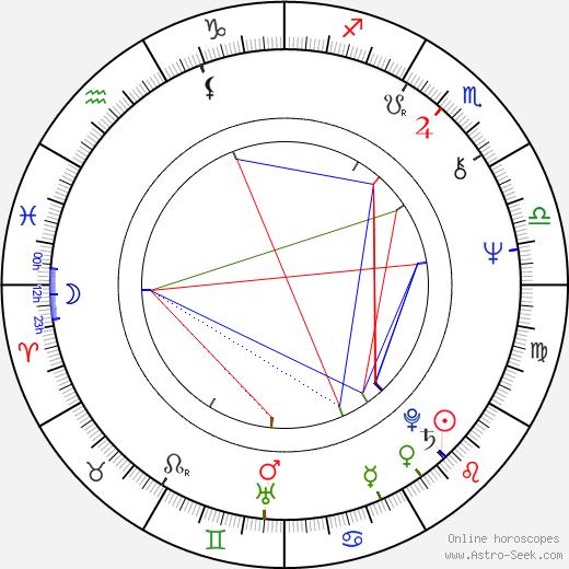 Oliver Tobias birth chart, Oliver Tobias astro natal horoscope, astrology