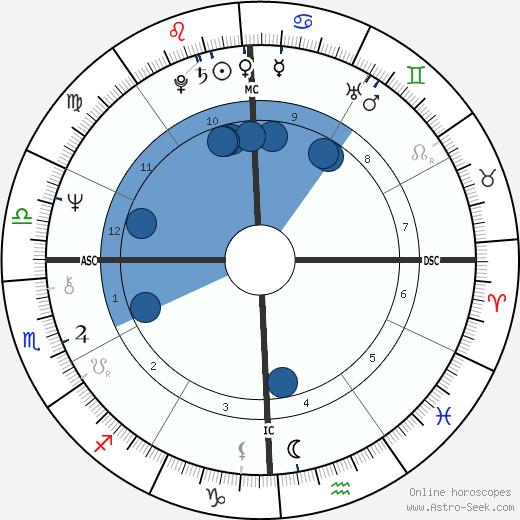 Paul William Bonnel wikipedia, horoscope, astrology, instagram