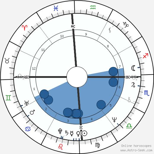 Paulo Coelho wikipedia, horoscope, astrology, instagram