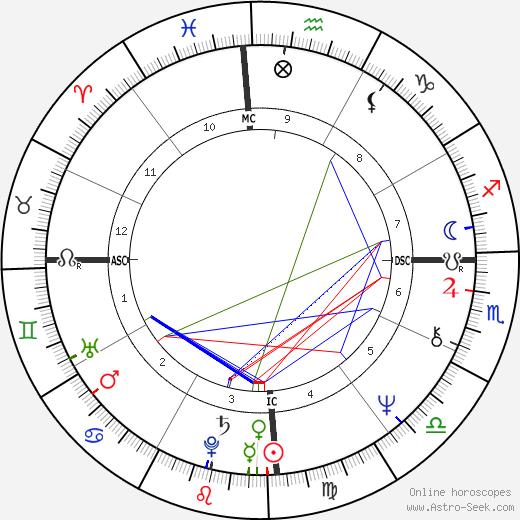 Paulo Coelho tema natale, oroscopo, Paulo Coelho oroscopi gratuiti, astrologia