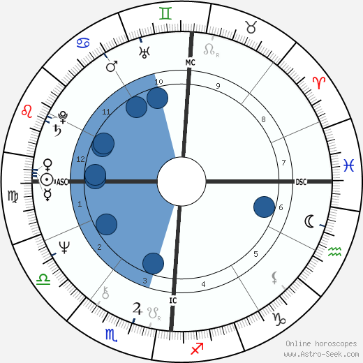 Peter Allman horoscope, astrology, sign, zodiac, date of birth, instagram