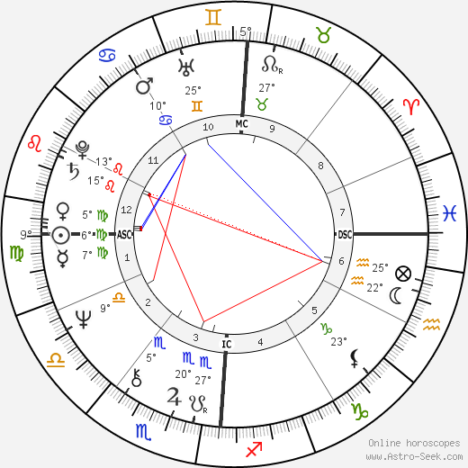 Peter Allman birth chart, biography, wikipedia 2018, 2019