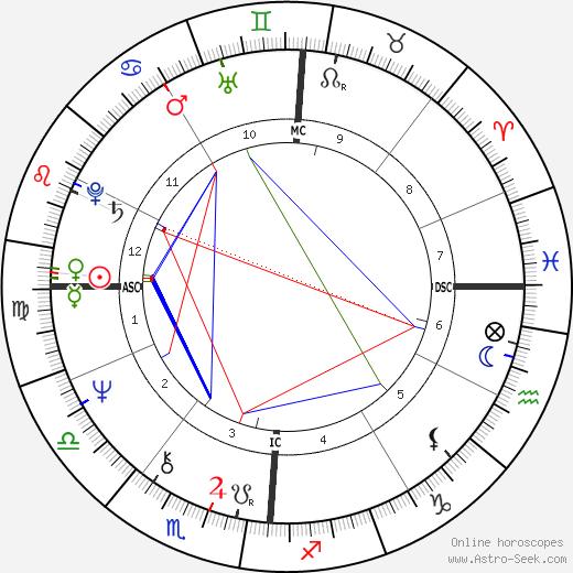 Peter Allman astro natal birth chart, Peter Allman horoscope, astrology