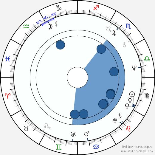 Péter Gothár wikipedia, horoscope, astrology, instagram
