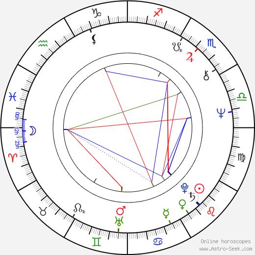 Petr Novotný astro natal birth chart, Petr Novotný horoscope, astrology
