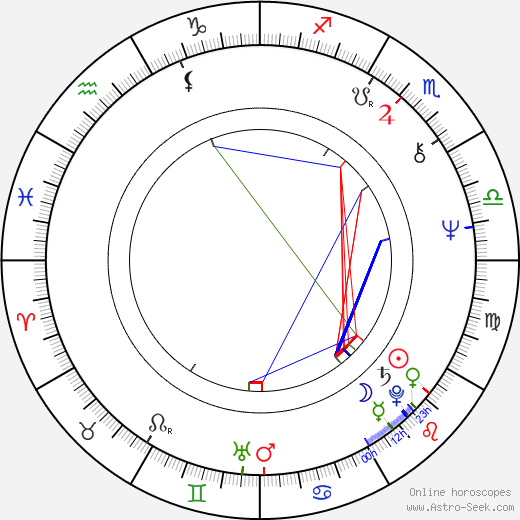 Rakhee Gulzar astro natal birth chart, Rakhee Gulzar horoscope, astrology
