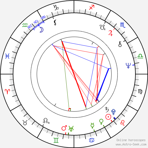 Randall Bosley birth chart, Randall Bosley astro natal horoscope, astrology