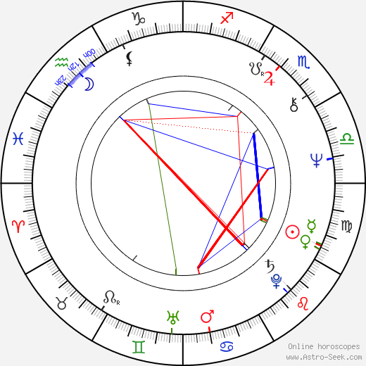 Ray Wise astro natal birth chart, Ray Wise horoscope, astrology