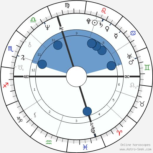 Rick Derringer wikipedia, horoscope, astrology, instagram