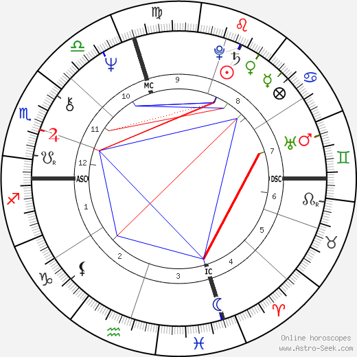 Rick Derringer tema natale, oroscopo, Rick Derringer oroscopi gratuiti, astrologia