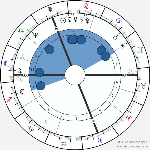 Roger de Vlaeminck wikipedia, horoscope, astrology, instagram