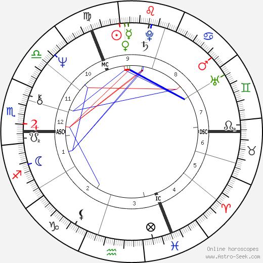 Roger de Vlaeminck birth chart, Roger de Vlaeminck astro natal horoscope, astrology