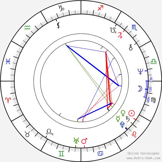 Sándor Halmágyi birth chart, Sándor Halmágyi astro natal horoscope, astrology