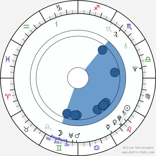 Stuart Gordon wikipedia, horoscope, astrology, instagram