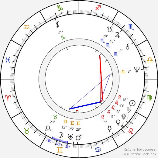Stuart Gordon birth chart, biography, wikipedia 2019, 2020