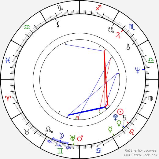 Stuart Gordon astro natal birth chart, Stuart Gordon horoscope, astrology