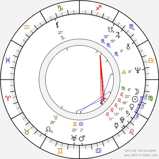 Sylvia Nasar birth chart, biography, wikipedia 2018, 2019