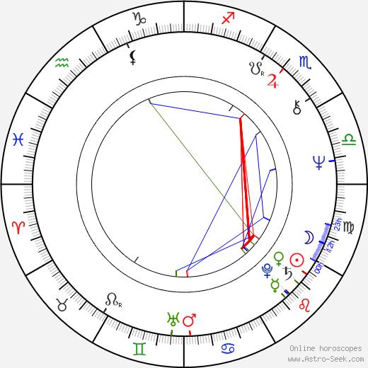 Sylvia Nasar astro natal birth chart, Sylvia Nasar horoscope, astrology