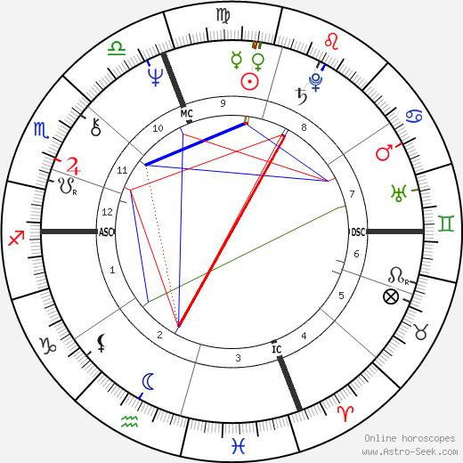 Тэмпл Грандин Temple Grandin день рождения гороскоп, Temple Grandin Натальная карта онлайн