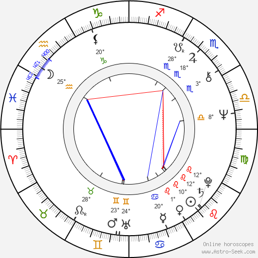 Vítězslav Jandák birth chart, biography, wikipedia 2019, 2020