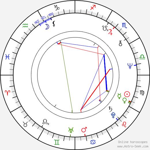 Yury Belyayev astro natal birth chart, Yury Belyayev horoscope, astrology