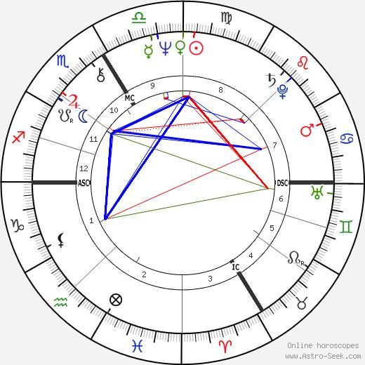 Alain Lipietz astro natal birth chart, Alain Lipietz horoscope, astrology