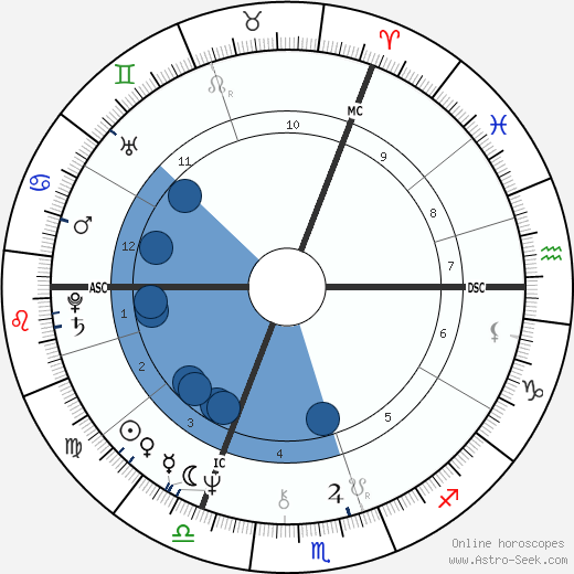 Alexander Rutskoy wikipedia, horoscope, astrology, instagram