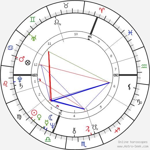 Alexander Rutskoy tema natale, oroscopo, Alexander Rutskoy oroscopi gratuiti, astrologia