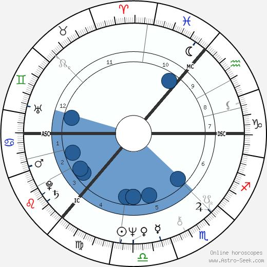Barbara Dickson wikipedia, horoscope, astrology, instagram