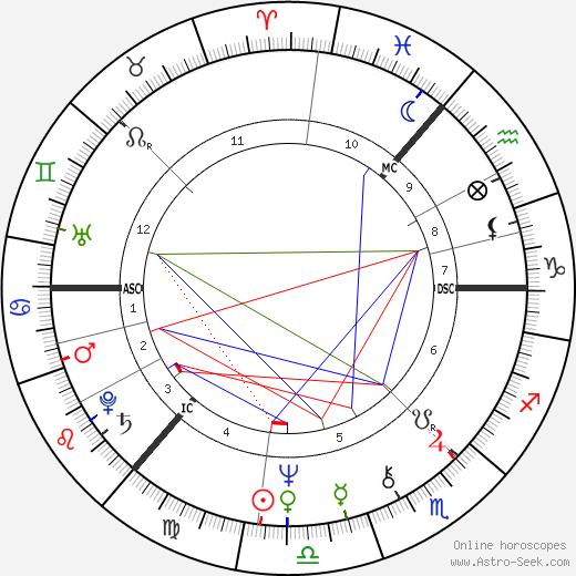 Barbara Dickson birth chart, Barbara Dickson astro natal horoscope, astrology