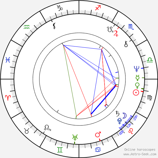 Barbara Plichtová birth chart, Barbara Plichtová astro natal horoscope, astrology