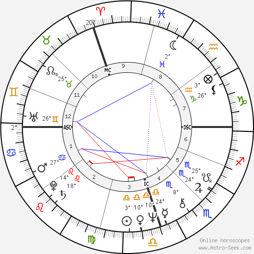 Bob Carr birth chart, biography, wikipedia 2017, 2018