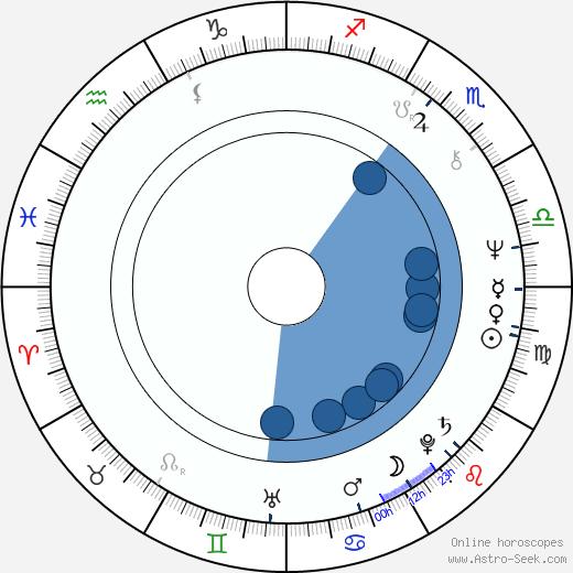 Bob Catley wikipedia, horoscope, astrology, instagram
