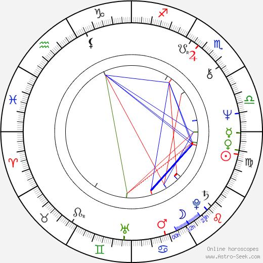 Bob Catley birth chart, Bob Catley astro natal horoscope, astrology