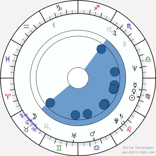 Buddy Miles wikipedia, horoscope, astrology, instagram