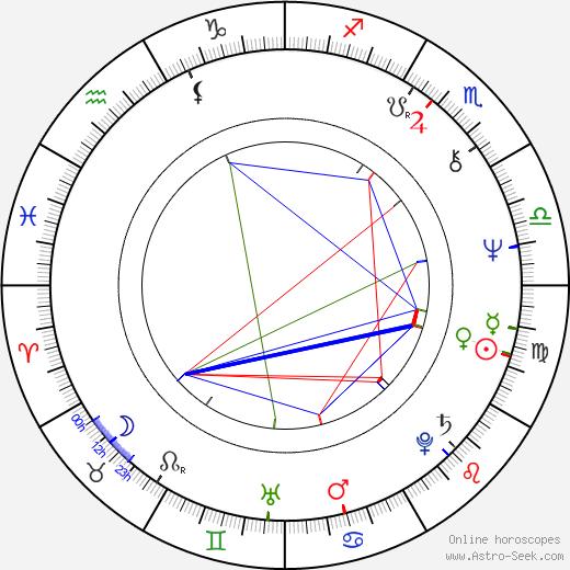 Buddy Miles birth chart, Buddy Miles astro natal horoscope, astrology
