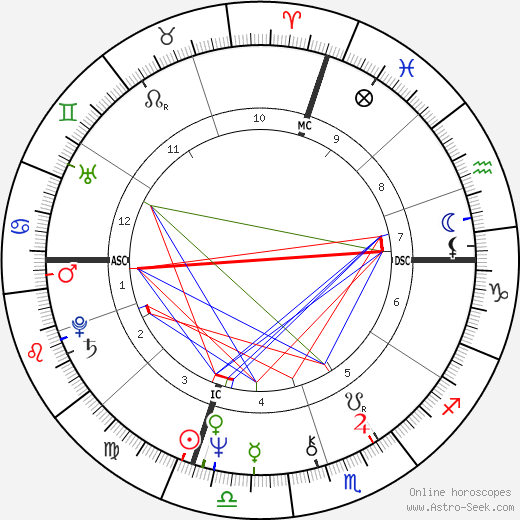 Cecil Womack birth chart, Cecil Womack astro natal horoscope, astrology