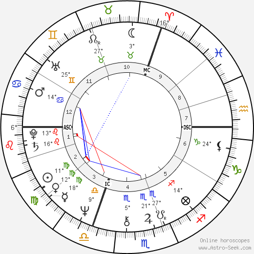 Chantal Thomass birth chart, biography, wikipedia 2020, 2021