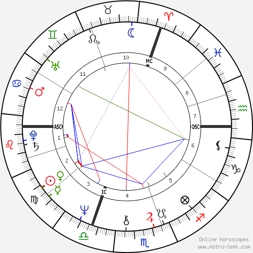 Chantal Thomass birth chart, Chantal Thomass astro natal horoscope, astrology