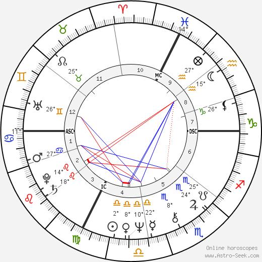 Cheryl Tiegs birth chart, biography, wikipedia 2020, 2021