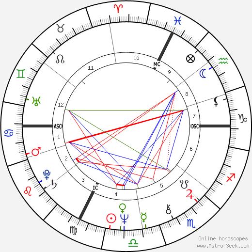 Cheryl Tiegs birth chart, Cheryl Tiegs astro natal horoscope, astrology