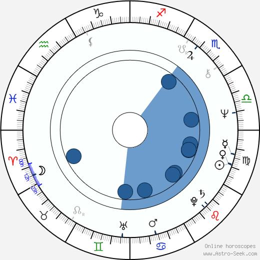 Danièle Dubroux wikipedia, horoscope, astrology, instagram