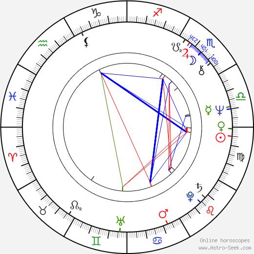 Danny Kamin astro natal birth chart, Danny Kamin horoscope, astrology